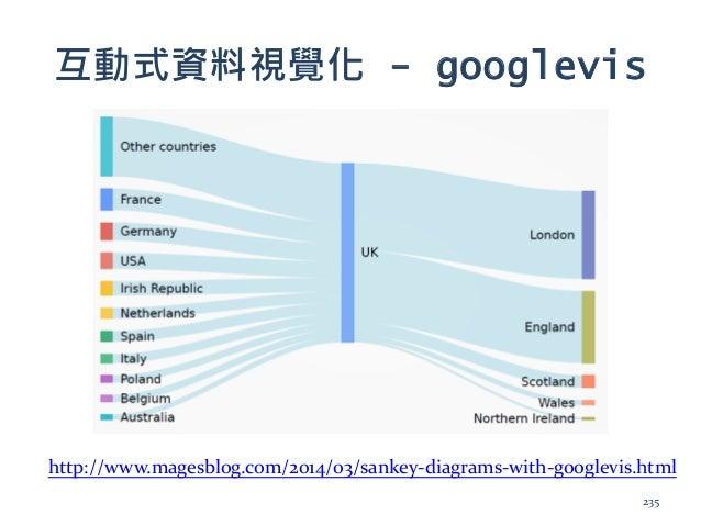 互動式資料視覺化 - googlevis http://www.magesblog.com/2014/03/sankey-diagrams-with-googlevis.html 235