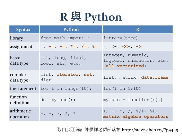 R 與 Python Syntax Python R library from math import * library(tree) assignment =, +=, -=, *=, /=, %= =, <-, <<-, -> basic ...