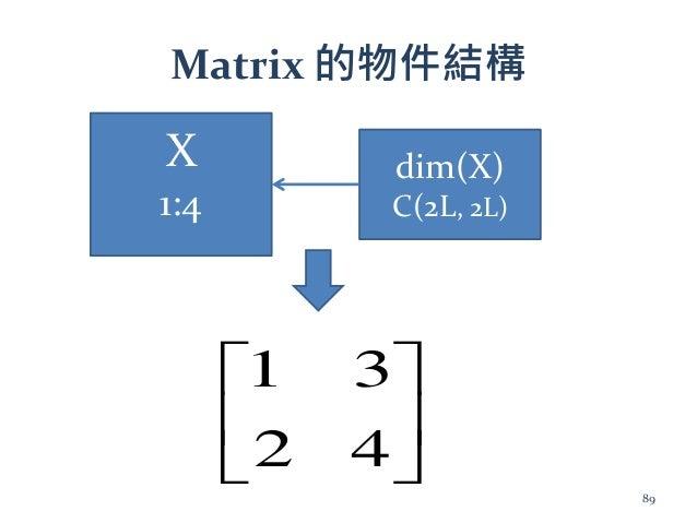 Matrix 的物件結構 X 1:4 dim(X) C(2L, 2L)       42 31 89