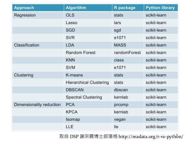R 與 Python (cont.) 取自 DSP 謝宗震博士部落格 http://readata.org/r-vs-python/ 9
