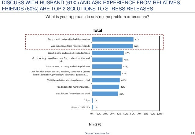 12 What is your approach to solving the problem or pressure? N = 270 DISCUSS WITH HUSBAND (61%) AND ASK EXPERIENCE FROM RE...