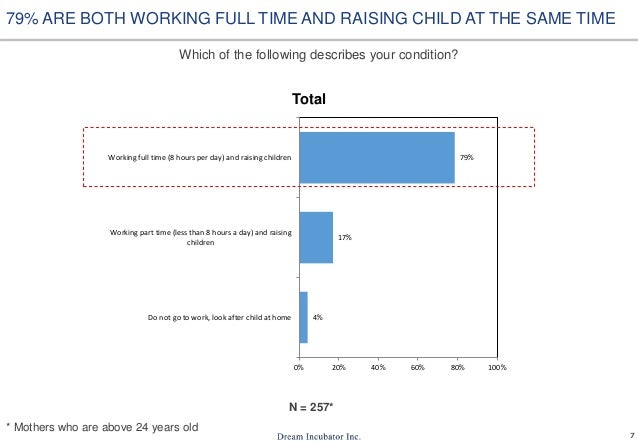 7 Which of the following describes your condition? 4% 17% 79% 0% 20% 40% 60% 80% 100% Do not go to work, look after child ...