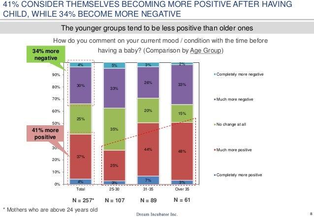 8 4% 3% 7% 3% 37% 25% 44% 48% 25% 35% 20% 15% 30% 33% 26% 33% 4% 5% 3% 2% 0% 10% 20% 30% 40% 50% 60% 70% 80% 90% 100% Tota...
