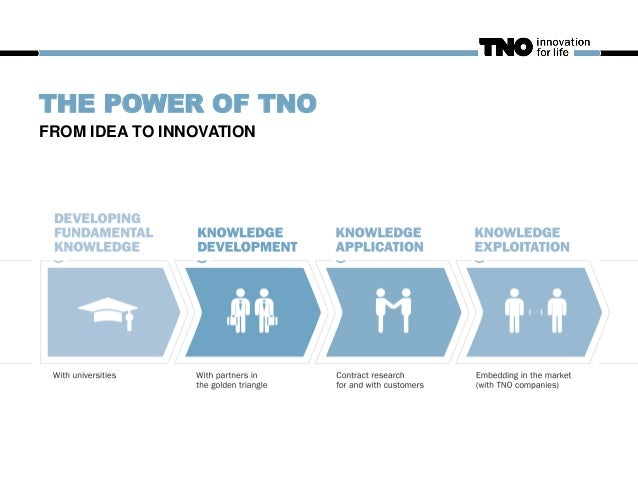 THE POWER OF TNO FROM IDEA TO INNOVATION