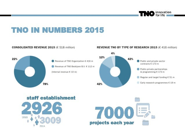 TNO IN NUMBERS 2015