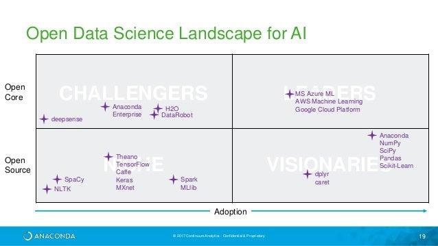 Open Data Science in the AI Era: Breaking Data Science Open
