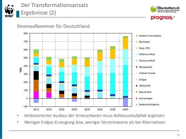 Zukunft Stromsystem – Kohleausstieg 2035