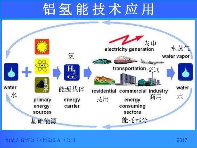 2017 铝 氢 能 技 术 应 用 加拿大普渡公司/上海海吉亘公司 水 氢 发电 基础能源 能源载体 水 交通 水蒸气 民用 商用 能耗部分