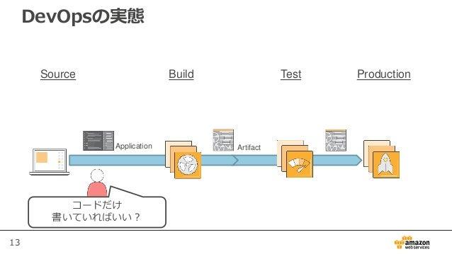 13 DevOpsの実態 Build Test ProductionSource Application Artifact コードだけ 書いていればいい?