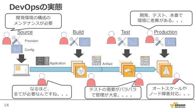 14 DevOpsの実態 Build Test ProductionSource Application Artifact Provision Config 開発環境の構成の メンテナンスが必要 開発、テスト、本番で 環境に差異がある。。。 テ...