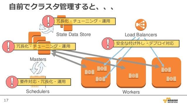 17 自前でクラスタ管理すると、、、 Masters State Data Store WorkersSchedulers Load Balancers 冗長化・チューニング・運用 要件対応・冗長化・運用 安全な付け外し・デプロイ対応 冗長化・...
