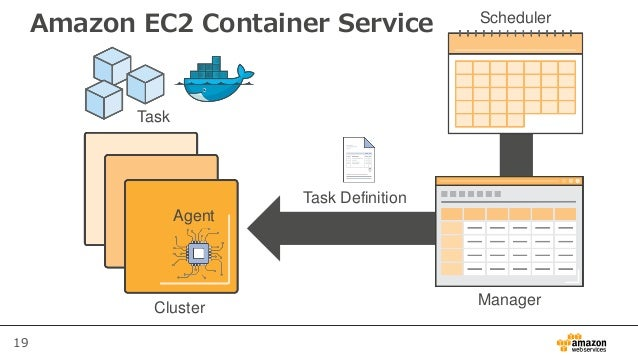 19 Amazon EC2 Container Service Scheduler ManagerCluster Task Definition Task Agent