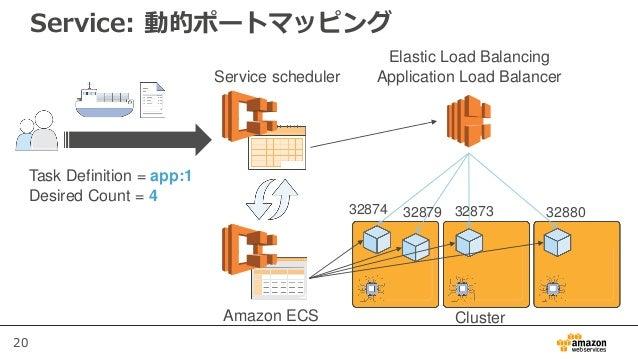 20 Service: 動的ポートマッピング Service scheduler Elastic Load Balancing Application Load Balancer Task Definition = app:1 Desired ...