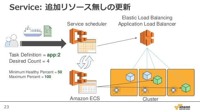 23 Service: 追加リソース無しの更新 Service scheduler Elastic Load Balancing Application Load Balancer Task Definition = app:2 Desired...