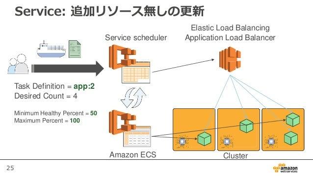 25 Service: 追加リソース無しの更新 Service scheduler Elastic Load Balancing Application Load Balancer Task Definition = app:2 Desired...