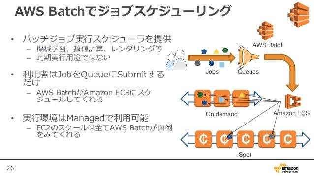26 AWS Batchでジョブスケジューリング • バッチジョブ実行スケジューラを提供 – 機械学習、数値計算、レンダリング等 – 定期実行用途ではない • 利用者はJobをQueueにSubmitする だけ – AWS BatchがAmaz...