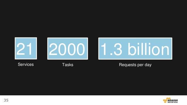 35 21 Services 2000 Tasks 1.3 billion Requests per day