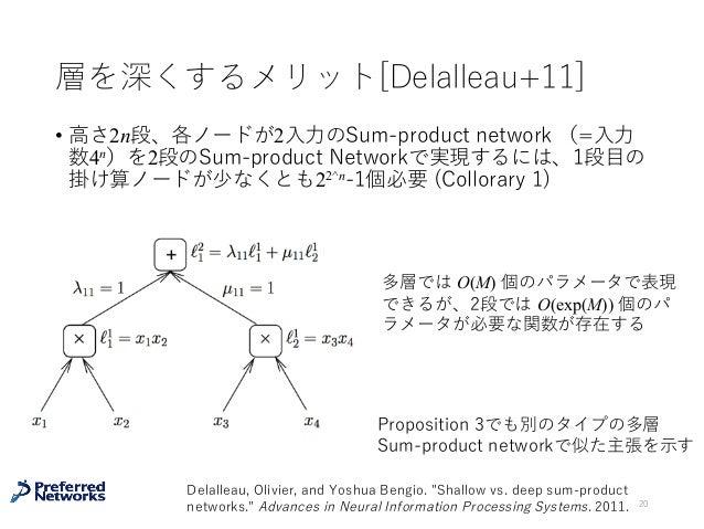 層を深くするメリット[Delalleau+11] • ⾼さ2n段、各ノードが2⼊⼒のSum-product network (=⼊⼒ 数4n)を2段のSum-product Networkで実現するには、1段⽬の 掛け算ノードが少なくとも22^...