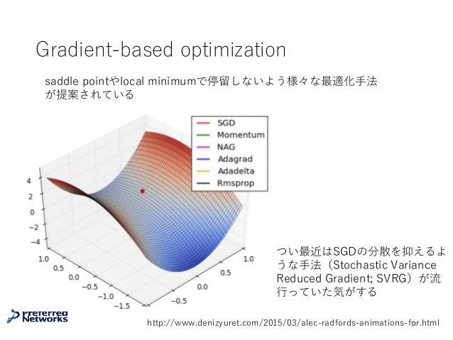 Gradient-based optimization 31http://www.denizyuret.com/2015/03/alec-radfords-animations-for.html saddle pointやlocal minim...