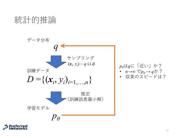 統計的推論 42 q データ分布 サンプリング (xi, yi) ~ q i.i.d D ={(xi, yi)i=1,…,n} 推定 (訓練誤差最⼩解) pθ 訓練データ 学習モデル pθはqに「近い」か? • n→∞ でpθ → qか? • ...