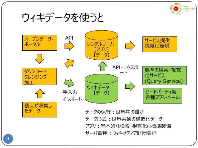 4 ウィキデータを使うと オープンデータ・ ポータル 個人が収集し たデータ ウィキデータ 【データ】 標準の検索・視覚 化サービス (Query Service) データの保守:世界中の誰か データ形式:世界共通の構造化データ アプリ:基本的...