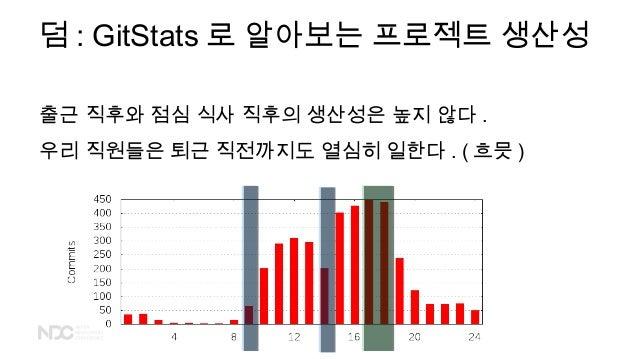 덤 : GitStats 로 알아보는 프로젝트 생산성 출근 직후와 점심 식사 직후의 생산성은 높지 않다 . 우리 직원들은 퇴근 직전까지도 열심히 일한다 . ( 흐믓 )