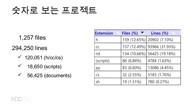 숫자로 보는 프로젝트 1,257 files 294,250 lines  120,051 (h/cc/cs)  18,650 (scripts)  56,425 (documents)