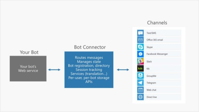 Microsoft Cognitive Services & Bot Framework - Universidade Fernando Pessoa