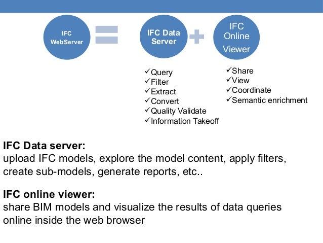 Verwaltung und Qualitätssicherung von BIM-Modellen via IFCWebServer o…