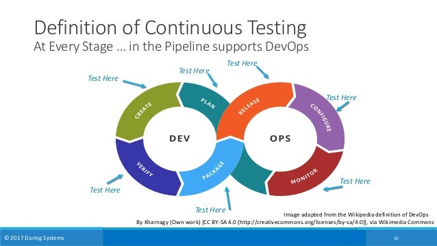 Devops Test Engineering Putting The Continuous In