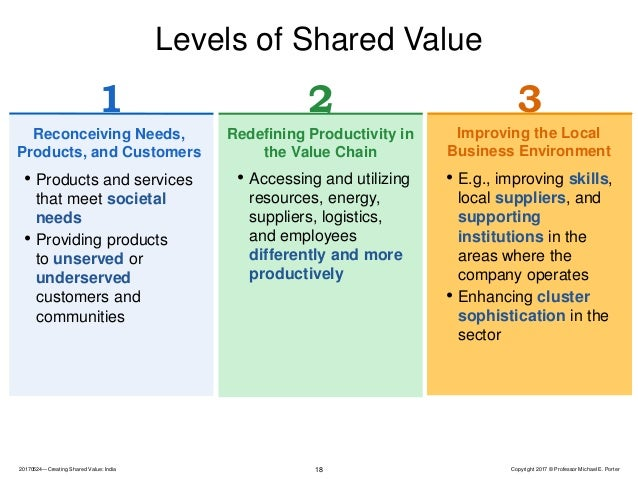 summary creating shared value The following sections present a summary of the debate csv vs csr creating shared value (csv) might supersede corporate social responsability (csr) in guiding the investments of organisations within their communities.