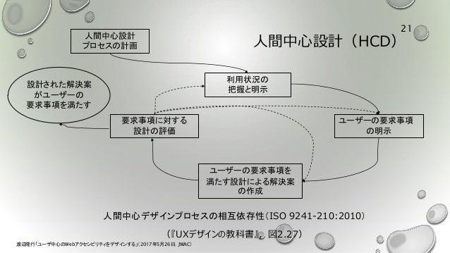 人間中心設計(HCD) 人間中心デザインプロセスの相互依存性(ISO 9241-210:2010) (『UXデザインの教科書』,図2.27) 人間中心設計 プロセスの計画 要求事項に対する 設計の評価 利用状況の 把握と明示 ユーザーの要求事項...
