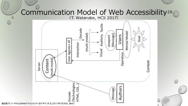 Communication Model of Web Accessibility (T. Watanabe, HCIi 2017) 渡辺隆行「ユーザ中心のWebアクセシビリティをデザインする」(2017年5月26日,JWAC) 26