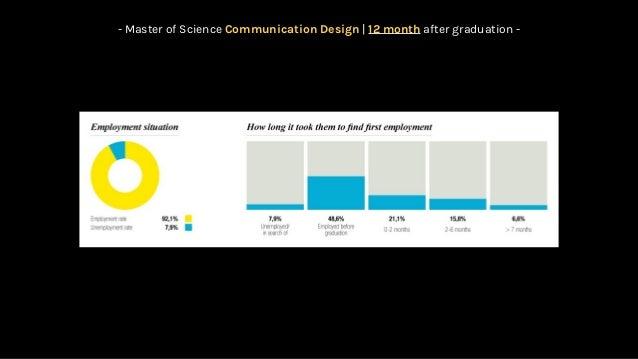 Communication Design Master Degree 2017 Politecnico Di Milano