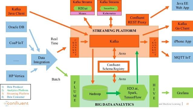 49Apache Kafka and Machine Learning STREAMING PLATFORM BIG DATAANALYTICS Oracle DB CoaP IoT Kafka Java Client ….. HP Verti...