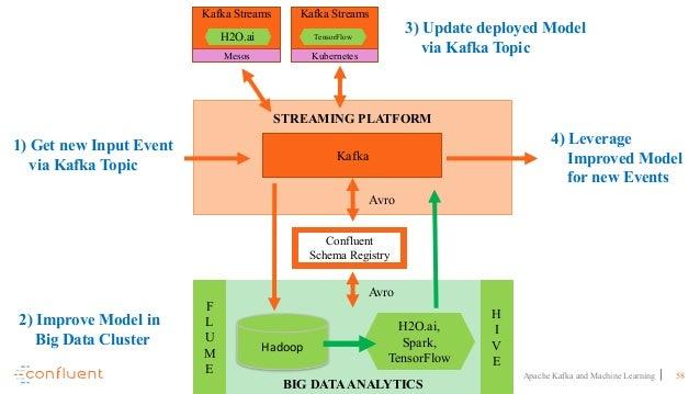 58Apache Kafka and Machine Learning STREAMING PLATFORM BIG DATAANALYTICS F L U M E H2O.ai, Spark, TensorFlow H I V E Kafka...