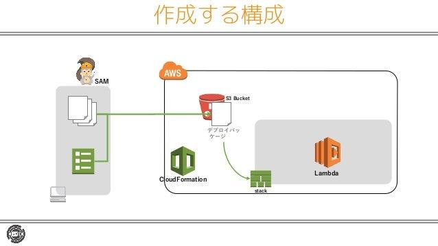 作成する構成 functions app-spec (template) デプロイパッ ケージ(zip) Lambda S3 Bucket stack CloudFormation SAM