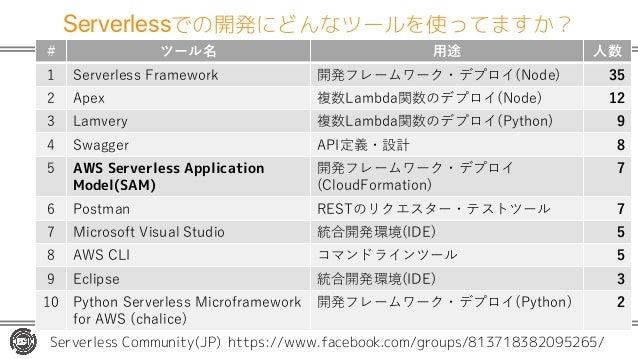 Serverlessでの開発にどんなツールを使ってますか? # ツール名 ⽤途 ⼈数 1 Serverless Framework 開発フレームワーク・デプロイ(Node) 35 2 Apex 複数Lambda関数のデプロイ(Node) 12 ...