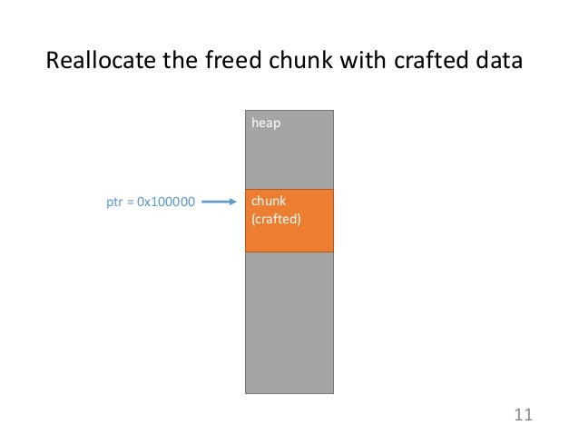 Reallocate the freed chunk with crafted data 11 heap chunk (crafted) ptr = 0x100000