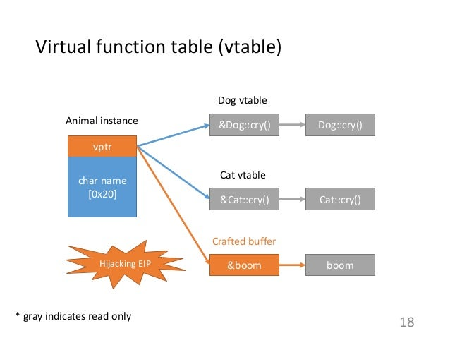 Virtual function table (vtable) 18 vptr char name [0x20] &Dog::cry() &Cat::cry() Animal instance Dog::cry() Cat::cry() Dog...