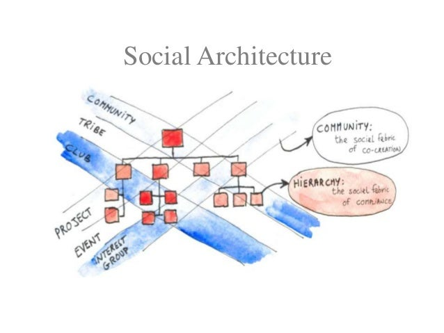 Tapping into Social Architecture Unlocking the Power of Community to Enable Change