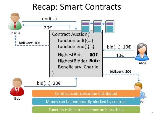 Smals Research20 June 2017 2 Recap Smart Contracts