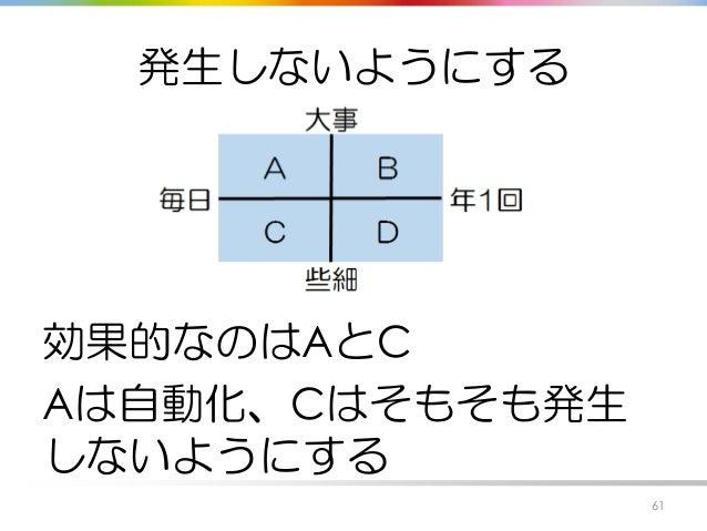 発生しないようにする 効果的なのはAとC Aは自動化、Cはそもそも発生 しないようにする 61