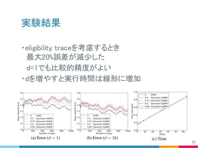 実験結果 ・eligibility traceを考慮するとき  最大20%誤差が減少した  d=1でも比較的精度がよい ・dを増やすと実行時間は線形に増加 23