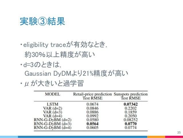 実験③結果 ・eligibility traceが有効なとき,  約30%以上精度が高い ・d=3のときは,  Gaussian DyDMより21%精度が高い ・μが大きいと過学習 35