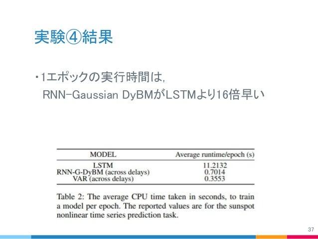 実験④結果 ・1エポックの実行時間は,  RNN-Gaussian DyBMがLSTMより16倍早い 37