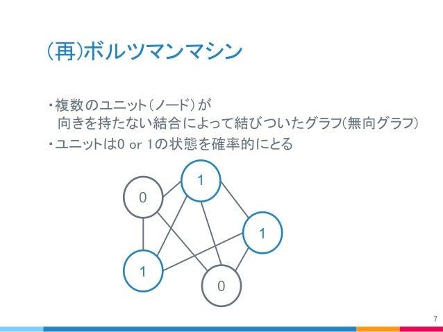 (再)ボルツマンマシン ・複数のユニット(ノード)が  向きを持たない結合によって結びついたグラフ(無向グラフ) ・ユニットは0 or 1の状態を確率的にとる 7 1 1 1 0 0