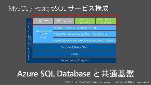 PostgreSQL (preview) MySQL (preview) PowerBI,AppServices,DataFactory,Analytics,ML, Cognitive,Bot… Global Azure with 38 Reg...