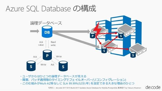 ・ユーザからはひとつの論理データベースが見える ・障害、パッチ適用等のタイミングでフェイルオーバー(リコンフィグレーション) ・この仕組みがMult-AZ等なしに SLA 99.99%(52分/年) を設定できる大きな理由のひとつ 論理データベ...
