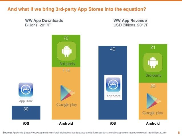 Trends in the App Eco-system